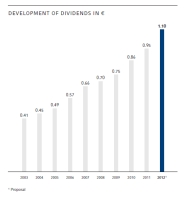 Development of dividends in €